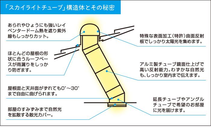 太陽光照明スカイライトチューブとは?